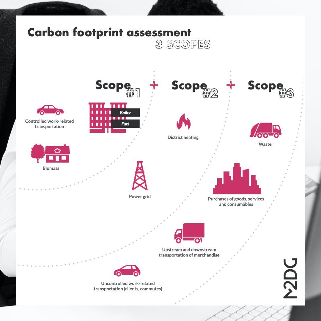 carbon-footprint-assessment